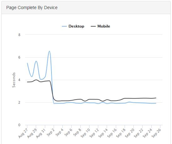 marketing improvement desktop mobile