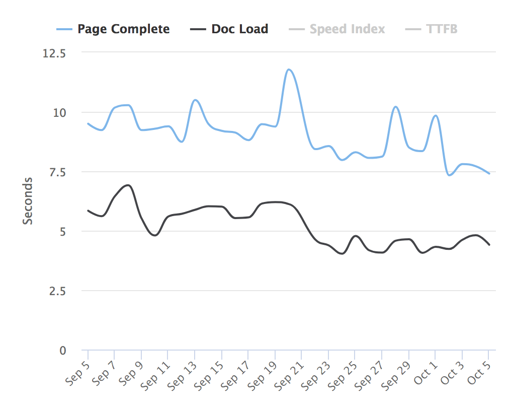 awi speed optimization page complete doc load