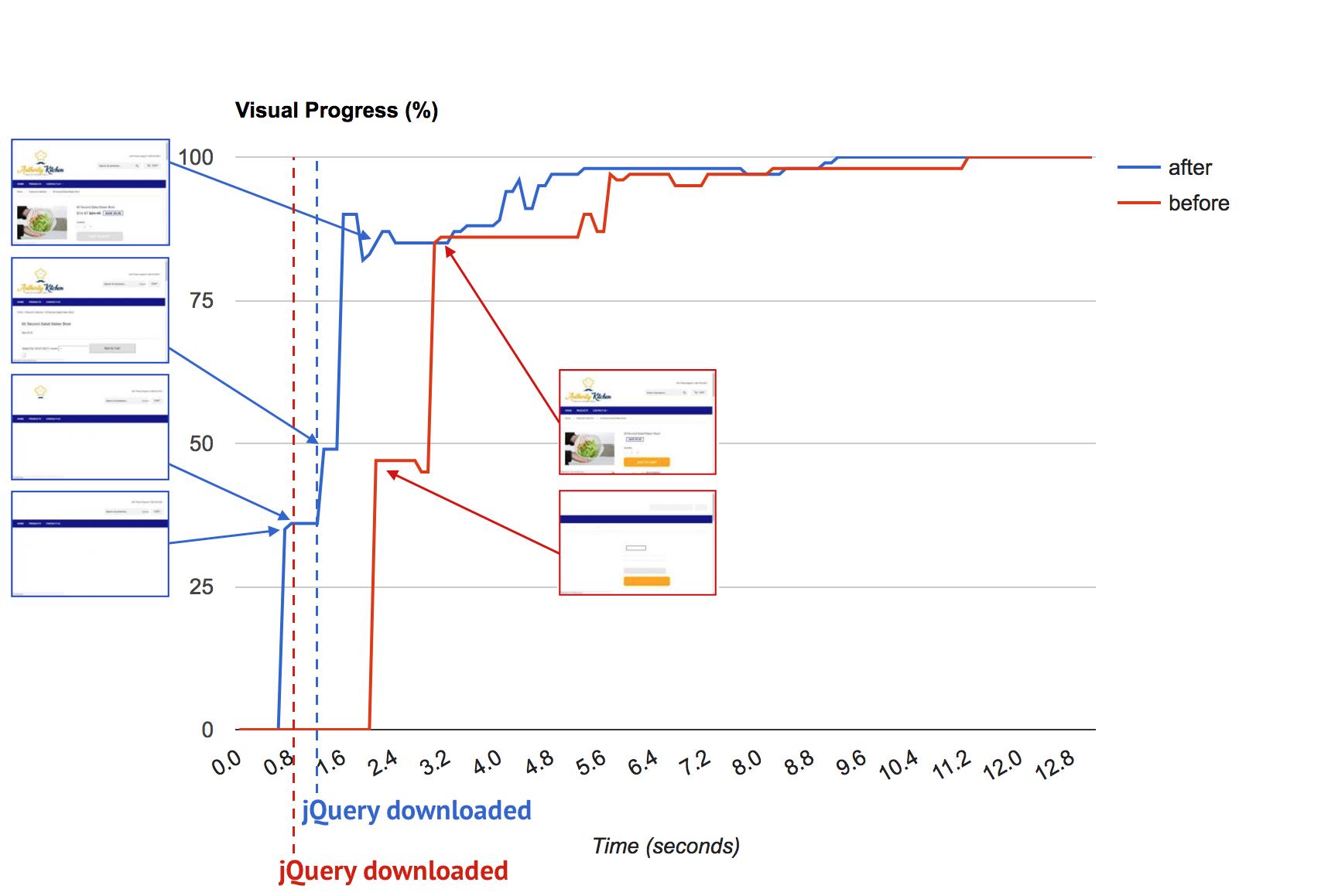 awi speed optimization visual progress
