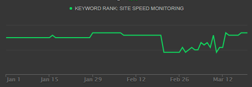 site speed monitoring