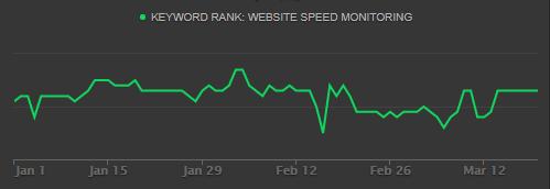 website speed monitoring
