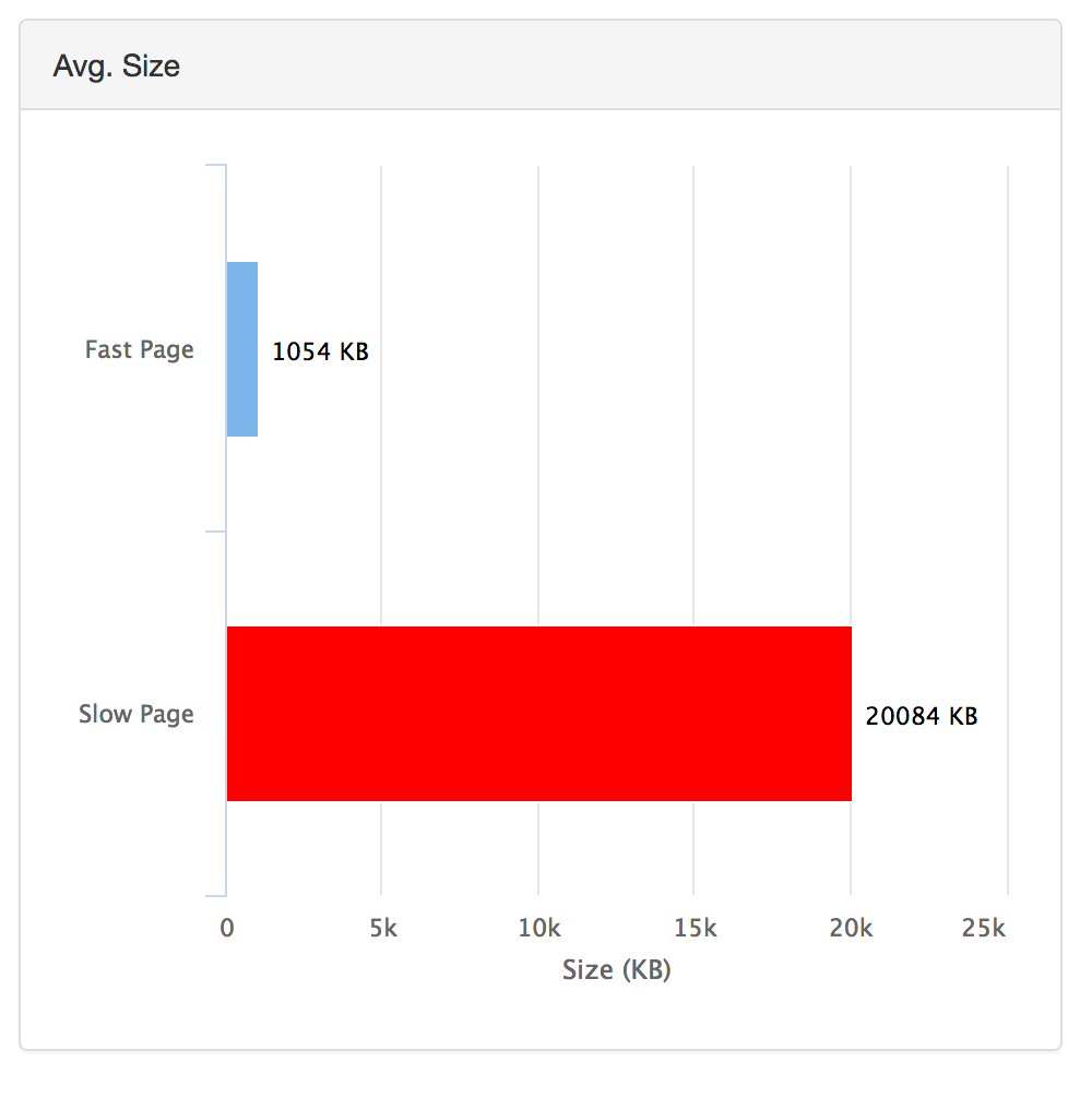 page size fast vs slow