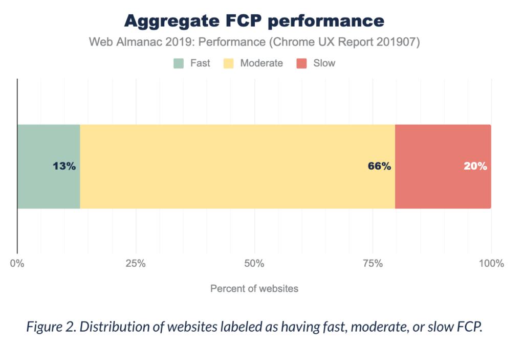 Average FCP - web performance