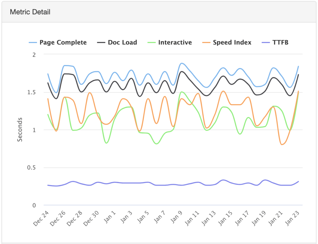 A graph showing variance in speed test results