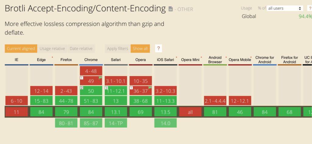 Brotli vs Gzip browser compatibility chart