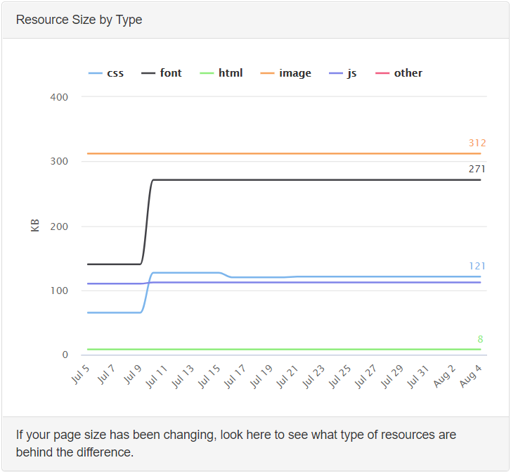 Website resource size by type