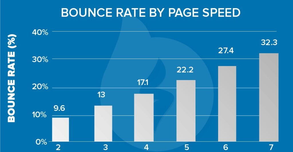 Load-speed-vs-Bounce-rate
