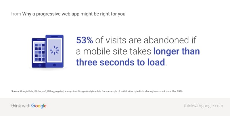 average page load time_abandoned-visit-record