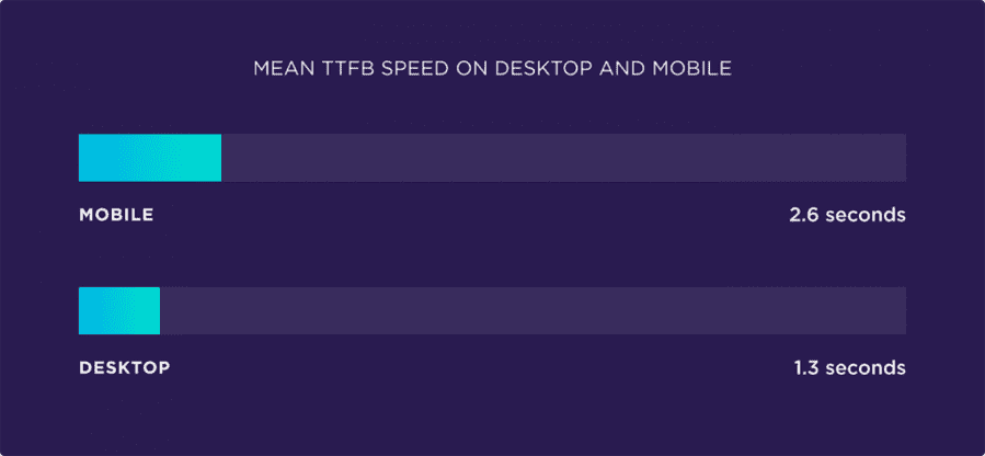 mean-ttfb-speed-on-desktop-and-mobile-1-1