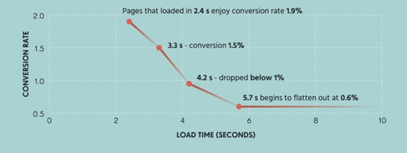 page-conversion-rates
